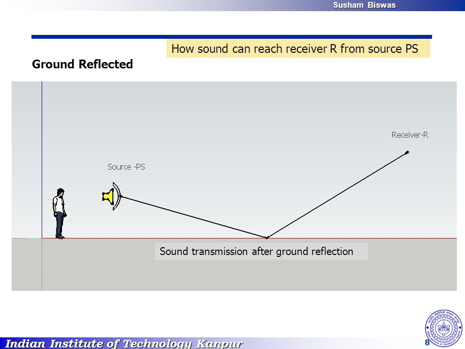 Indian Institute of Technology Kanpur Susham Biswas Susham Biswas 8 Ground Reflected Sound transmission after ground reflection How sound can reach re
