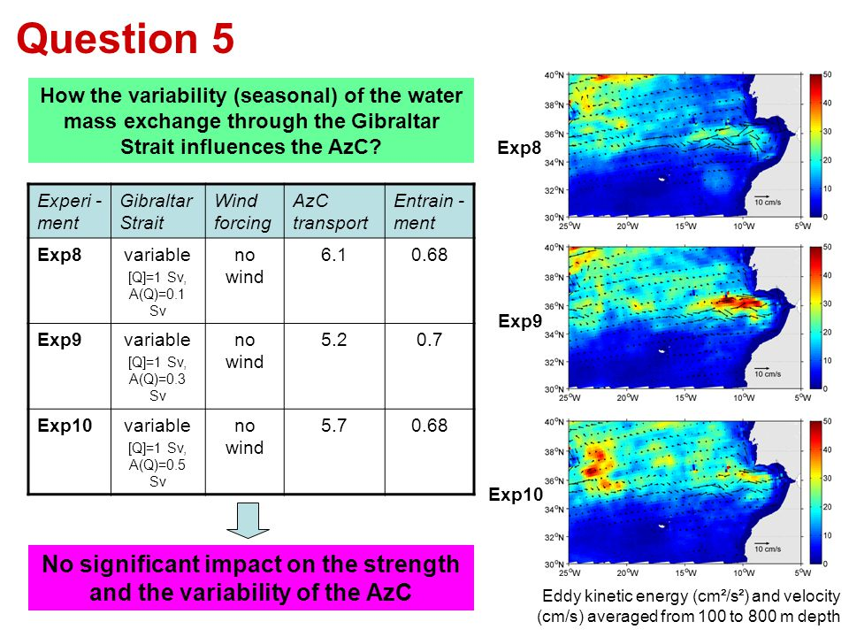 How the variability (seasonal) of the water mass exchange through the Gibraltar Strait influences the AzC? Experi - ment Gibraltar Strait Wind forcing