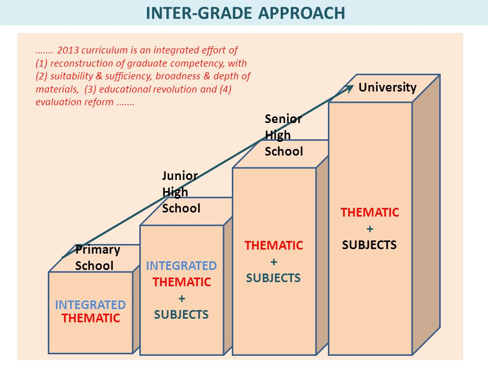 INTEGRATED THEMATIC INTEGRATED THEMATIC + SUBJECTS THEMATIC + SUBJECTS THEMATIC + SUBJECTS INTER-GRADE APPROACH....... 2013 curriculum is an integrate