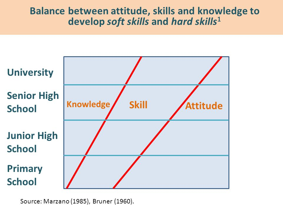 Balance between attitude, skills and knowledge to develop soft skills and hard skills 1 Attitude Skill Knowledge Primary School Junior High School Sen