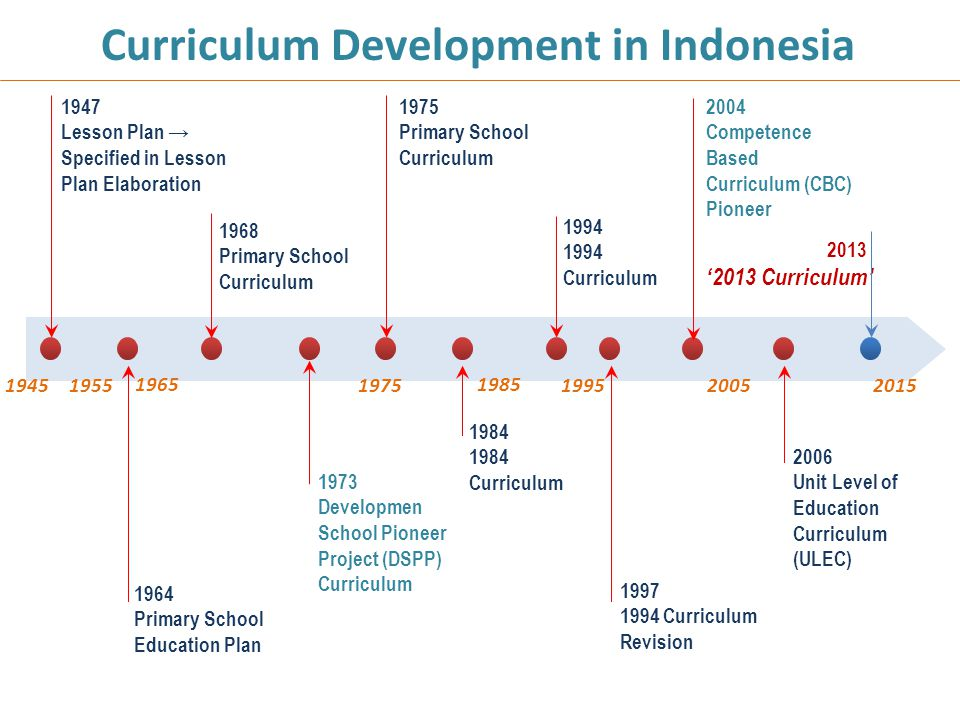 Curriculum Development in Indonesia 1947 Lesson Plan → Specified in Lesson Plan Elaboration 1964 Primary School Education Plan 1968 Primary School Cur