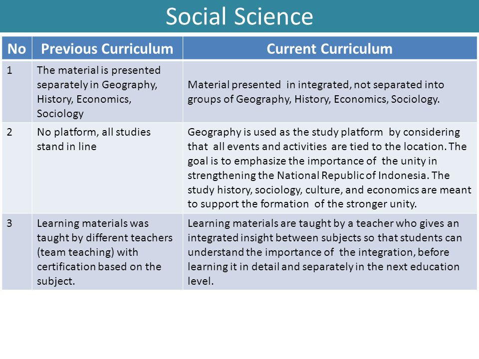 Social Science NoPrevious CurriculumCurrent Curriculum 1The material is presented separately in Geography, History, Economics, Sociology Material pres