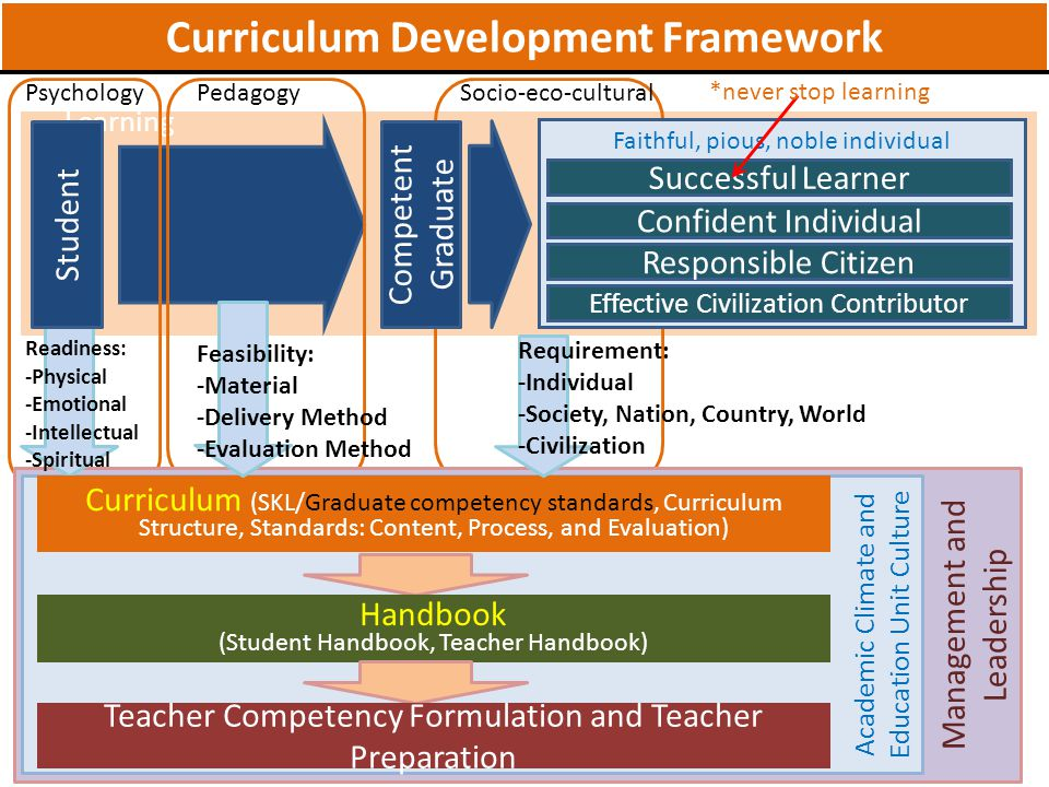 NoCurriculum 2013 1Each subject supports all competences [attitude, skill, knowledge) 2Subject is designed interrelated one another and having the basic competence tied with core competence in each class.