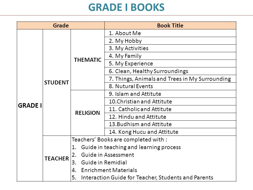 GradeBook Title GRADE I STUDENT THEMATIC 1. About Me 2. My Hobby 3. My Activities 4. My Family 5. My Experience 6. Clean, Healthy Surroundings 7. Thin