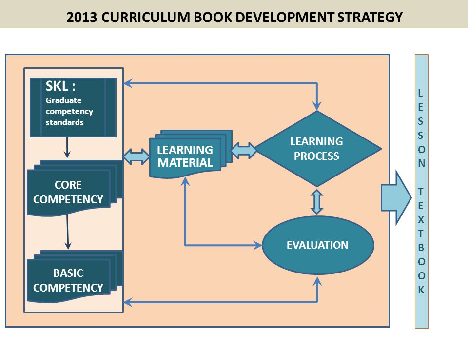 2013 CURRICULUM BOOK DEVELOPMENT STRATEGY LEARNING PROCESS SKL : Graduate competency standards CORE COMPETENCY BASIC COMPETENCY LEARNING MATERIAL EVAL