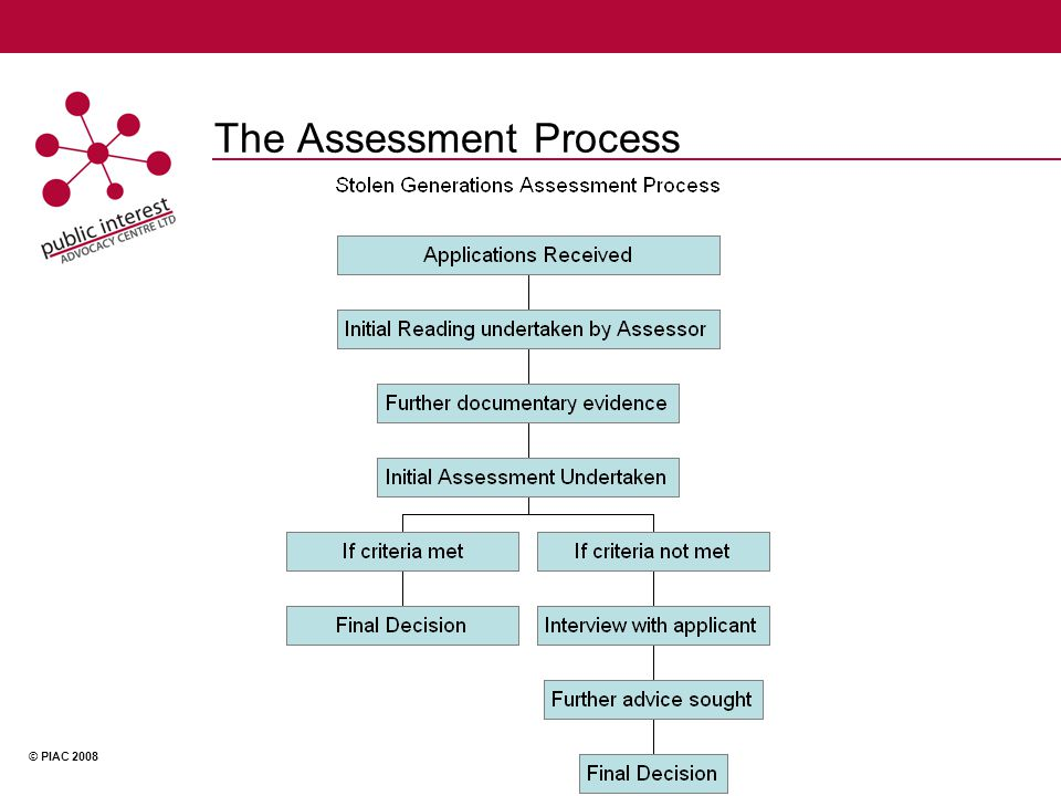 © PIAC 2008 The Assessment Process