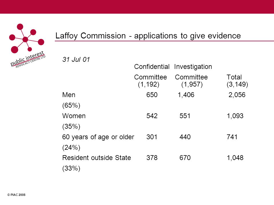 © PIAC 2008 Laffoy Commission - applications to give evidence 31 Jul 01 Confidential Investigation Committee Committee Total (1,192) (1,957)(3,149) Men 650 1,406 2,056 (65%) Women 542 5511,093 (35%) 60 years of age or older 301 440741 (24%) Resident outside State 378 6701,048 (33%)