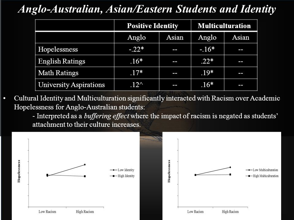 Anglo-Australian, Asian/Eastern Students and Identity Cultural Identity and Multiculturation significantly interacted with Racism over Academic Hopele