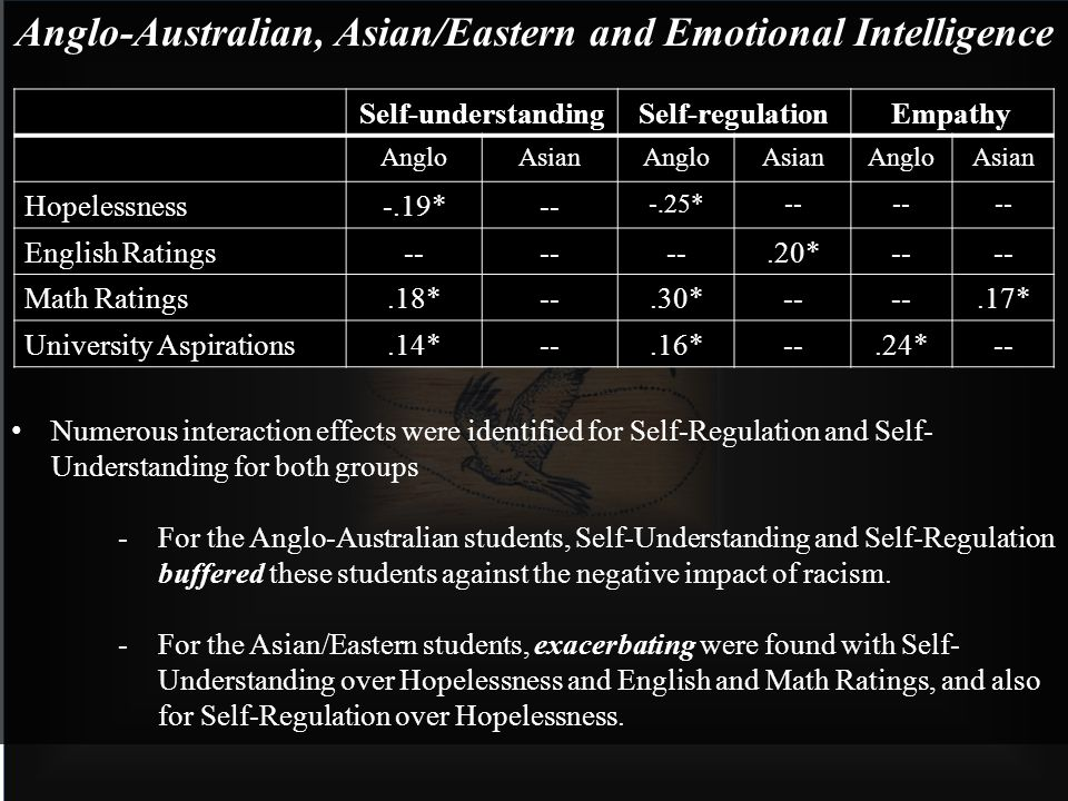 Anglo-Australian, Asian/Eastern and Emotional Intelligence Numerous interaction effects were identified for Self-Regulation and Self- Understanding for both groups -For the Anglo-Australian students, Self-Understanding and Self-Regulation buffered these students against the negative impact of racism.