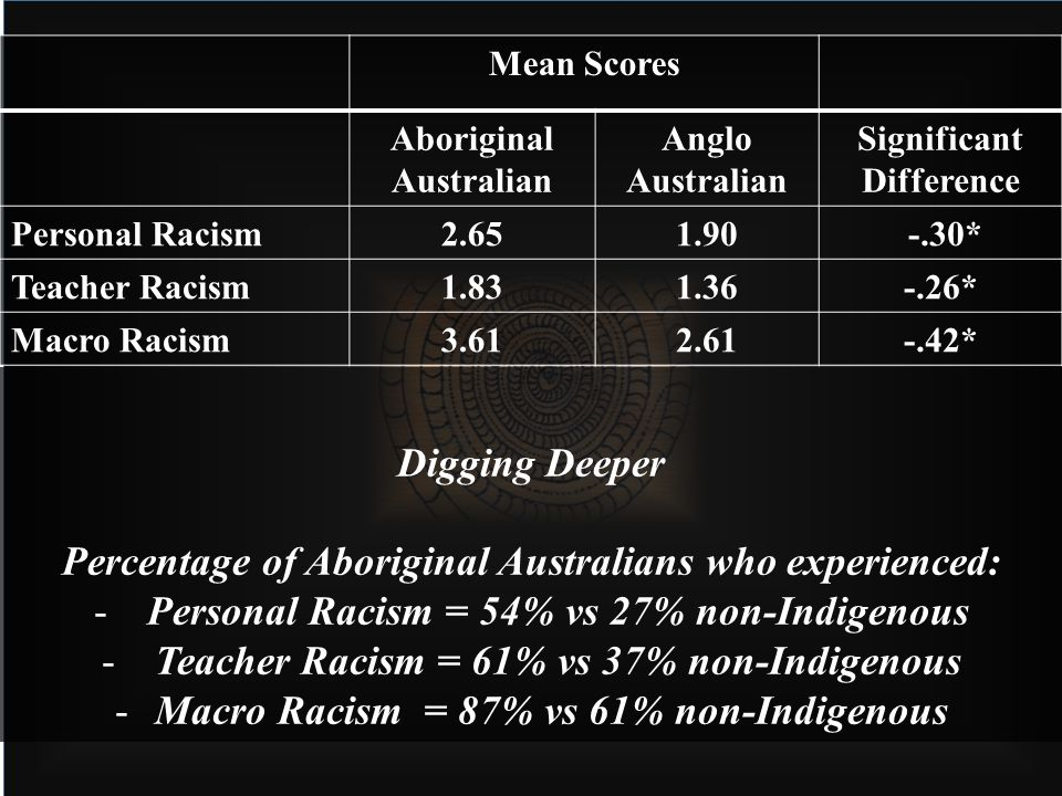 Mean Scores Aboriginal Australian Anglo Australian Significant Difference Personal Racism2.651.90 -.30* Teacher Racism1.831.36-.26* Macro Racism3.612.61-.42* Digging Deeper Percentage of Aboriginal Australians who experienced: -Personal Racism = 54% vs 27% non-Indigenous -Teacher Racism = 61% vs 37% non-Indigenous -Macro Racism = 87% vs 61% non-Indigenous
