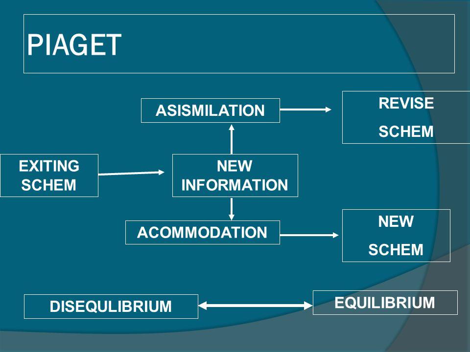PIAGET EXITING SCHEM ASISMILATION ACOMMODATION NEW INFORMATION REVISE SCHEM NEW SCHEM DISEQULIBRIUM EQUILIBRIUM