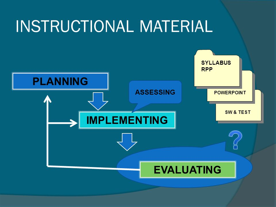 INSTRUCTIONAL MATERIAL PLANNING IMPLEMENTING EVALUATING SYLLABUS RPP POWERPOINT SW & TEST ASSESSING