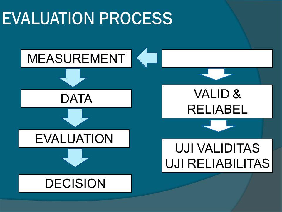 EVALUATION PROCESS MEASUREMENT DATA EVALUATION DECISION VALID & RELIABEL UJI VALIDITAS UJI RELIABILITAS
