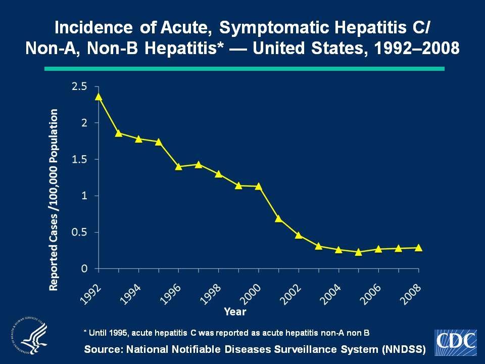 HCV Prevalence Modified from Perz JF, Farrington LA, Pecoraro C, et al.