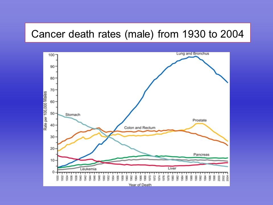 Cancer death rates (male) from 1930 to 2004