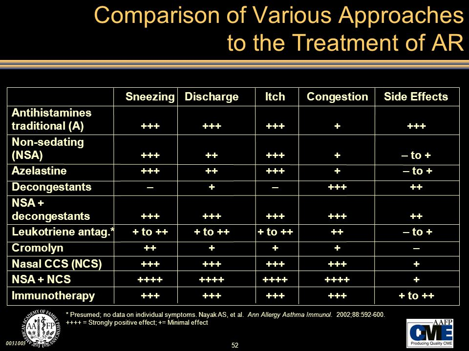 0031003 52 Comparison of Various Approaches to the Treatment of AR SneezingDischargeItchCongestionSide Effects Antihistamines traditional (A)+++++++++