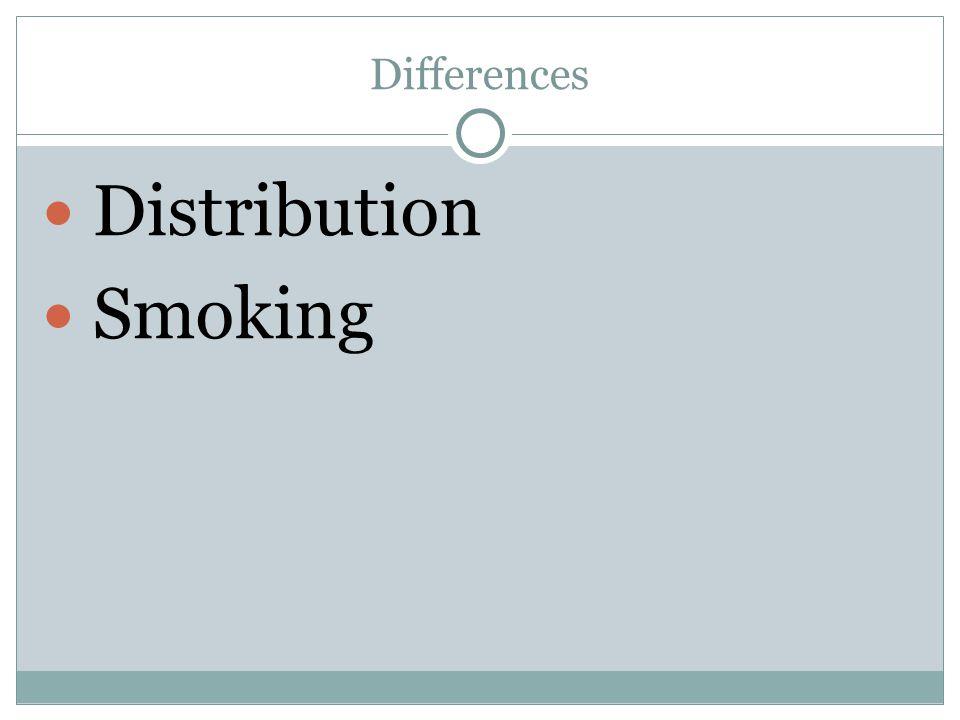 Distribution Smoking
