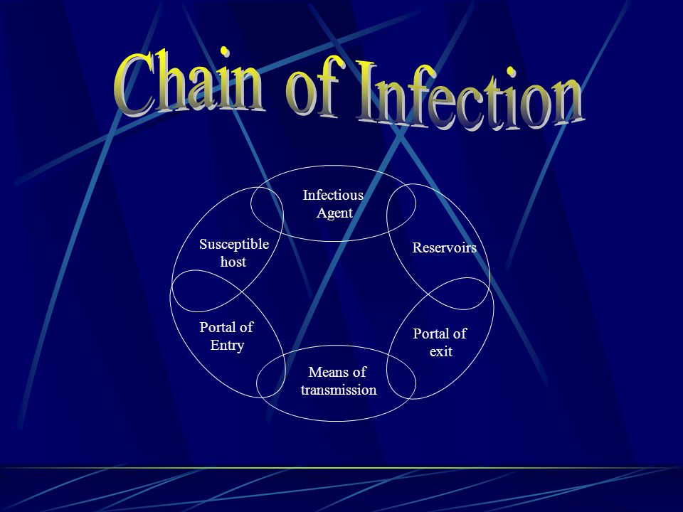 Infectious Agent: A microorganism with the ability to cause an infectious disease Infectious agents are bacteria, viruses, fungi and parasites Reservoirs: A place within which microorganisms can thrive and reproduce Example: Human beings, animals, water