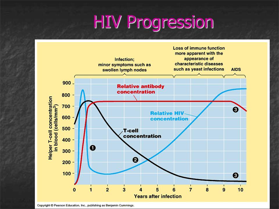 HIV Progression