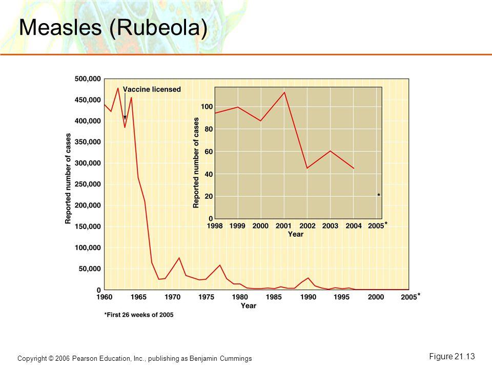 Copyright © 2006 Pearson Education, Inc., publishing as Benjamin Cummings Measles (Rubeola) Figure 21.13