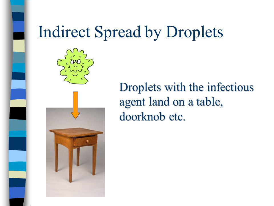 Indirect Spread by Droplets Droplets with the infectious agent land on a table, doorknob etc.
