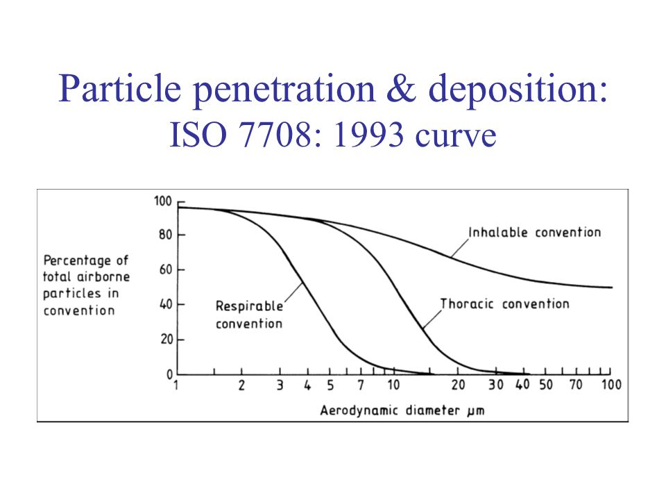 Particle penetration & deposition: ISO 7708: 1993 curve
