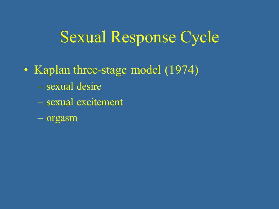 Kaplan three-stage model (1974) –sexual desire –sexual excitement –orgasm