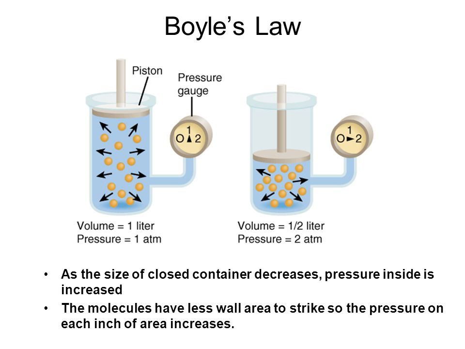 Boyle's Law As the size of closed container decreases, pressure inside is increased The molecules have less wall area to strike so the pressure on eac
