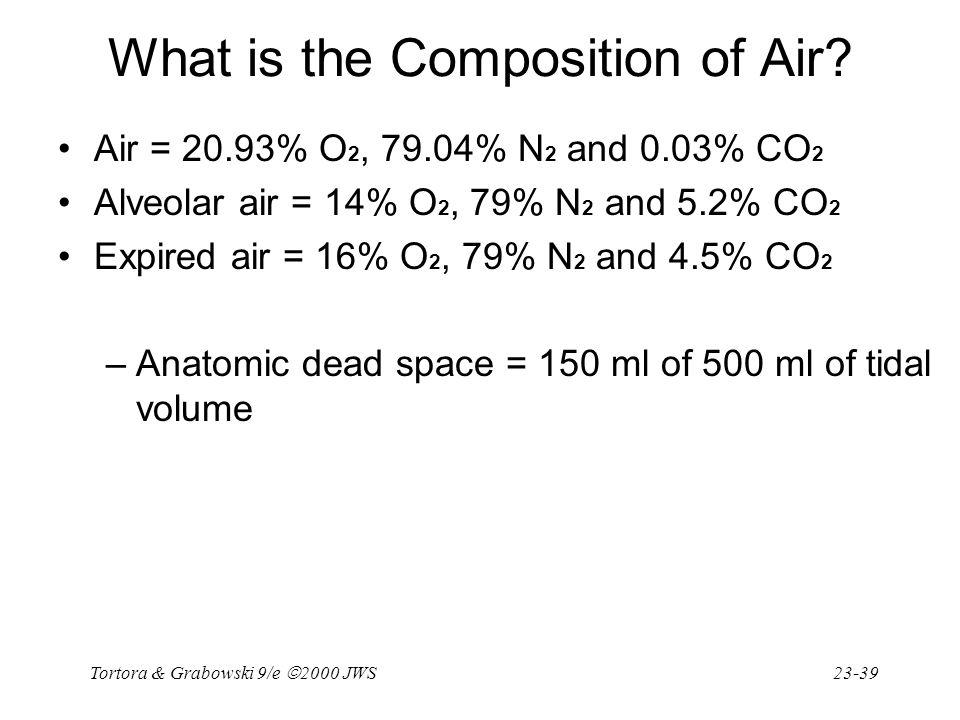 Tortora & Grabowski 9/e  2000 JWS 23-39 What is the Composition of Air? Air = 20.93% O 2, 79.04% N 2 and 0.03% CO 2 Alveolar air = 14% O 2, 79% N 2 a