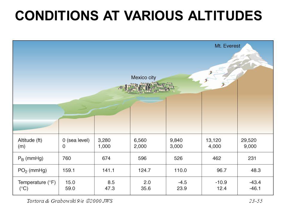 Tortora & Grabowski 9/e  2000 JWS 23-55 CONDITIONS AT VARIOUS ALTITUDES