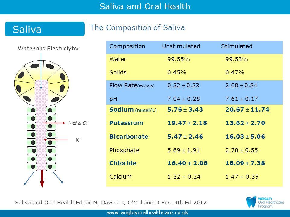 Saliva and Oral Health www.wrigleyoralhealthcare.co.uk Na + & Cl - K+K+ Water and Electrolytes Saliva The Composition of Saliva Dawes, C.