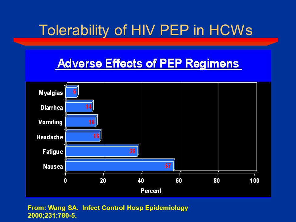 Tolerability of HIV PEP in HCWs From: Wang SA. Infect Control Hosp Epidemiology 2000;231:780-5.