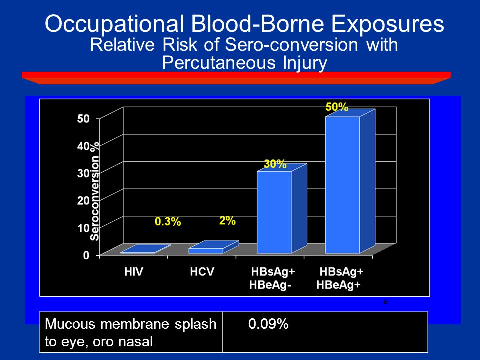 . Occupational Blood-Borne Exposures Relative Risk of Sero-conversion with Percutaneous Injury Mucous membrane splash to eye, oro nasal 0.09%