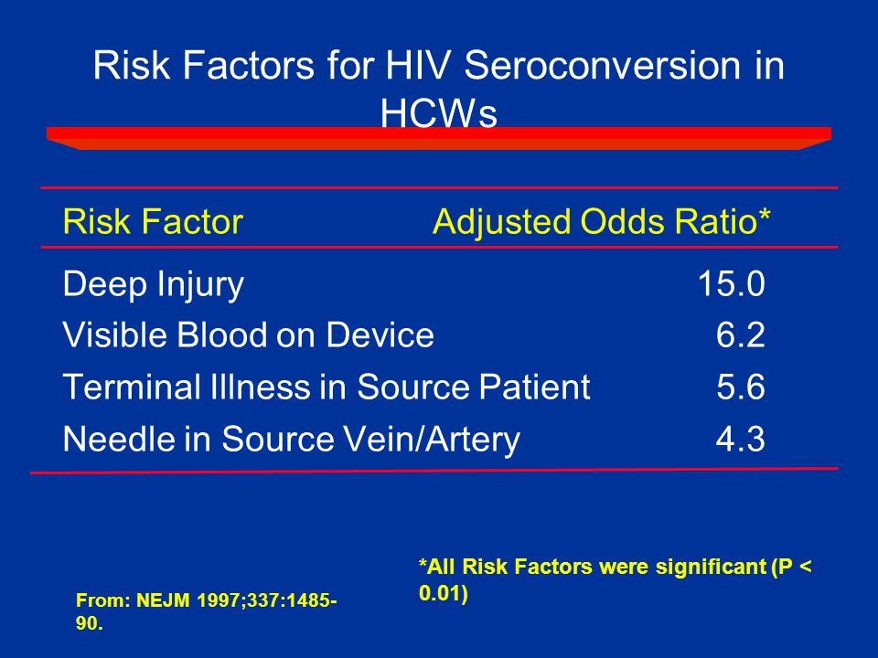 Risk Factors for HIV Seroconversion in HCWs Risk Factor Adjusted Odds Ratio* Deep Injury 15.0 Visible Blood on Device 6.2 Terminal Illness in Source Patient 5.6 Needle in Source Vein/Artery 4.3 From: NEJM 1997;337:1485- 90.