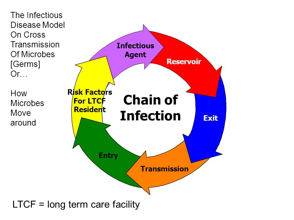 Exit Transmission Entry Risk Factors For LTCF Resident Infectious Agent Reservoir Chain of Infection The Infectious Disease Model On Cross Transmission Of Microbes [Germs] Or… How Microbes Move around LTCF = long term care facility