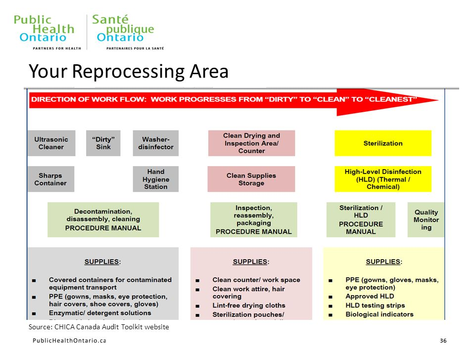 36 Your Reprocessing Area Source: CHICA Canada Audit Toolkit website