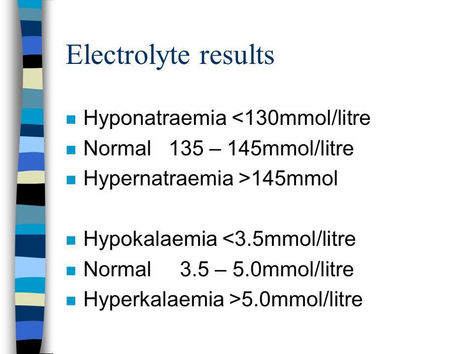 Electrolyte results n Hyponatraemia <130mmol/litre n Normal 135 – 145mmol/litre n Hypernatraemia >145mmol n Hypokalaemia <3.5mmol/litre n Normal 3.5 – 5.0mmol/litre n Hyperkalaemia >5.0mmol/litre