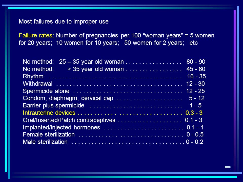 Most failures due to improper use Failure rates: Number of pregnancies per 100 woman years = 5 women for 20 years; 10 women for 10 years; 50 women for 2 years; etc No method: 25 – 35 year old woman.................