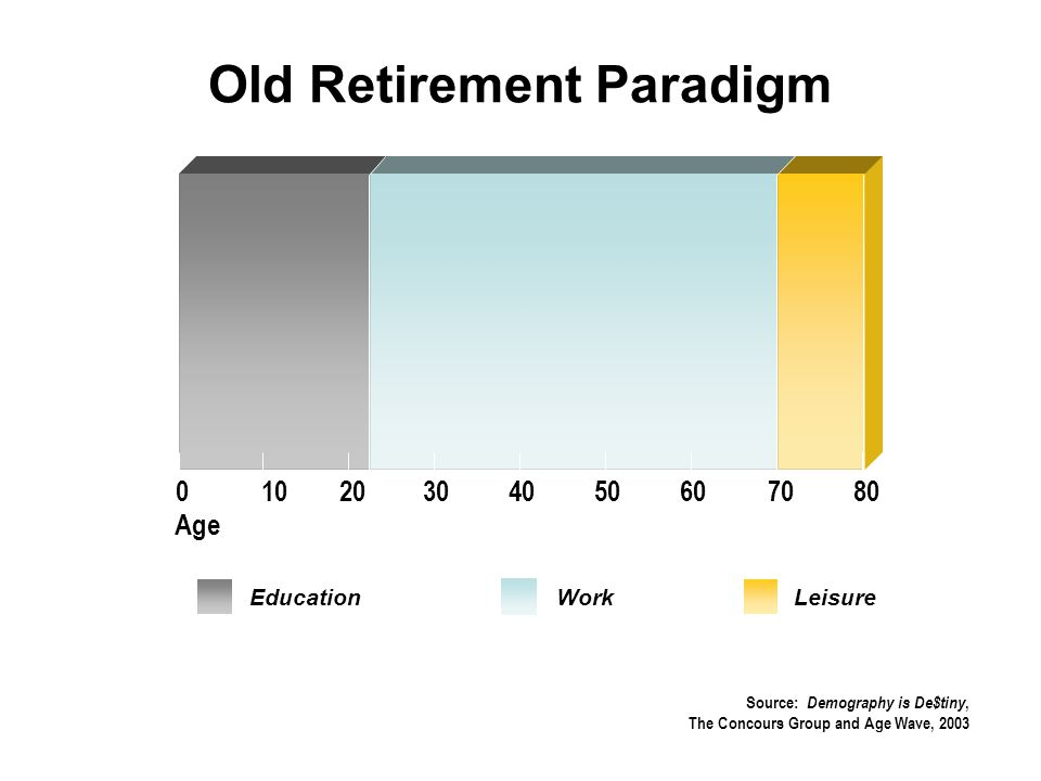 EducationWorkLeisure 01020304050607080 Old Retirement Paradigm Age Source: Demography is De$tiny, The Concours Group and Age Wave, 2003