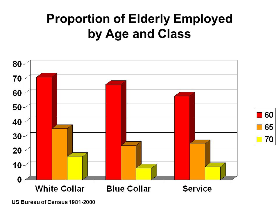 Proportion of Elderly Employed by Age and Class US Bureau of Census 1981-2000