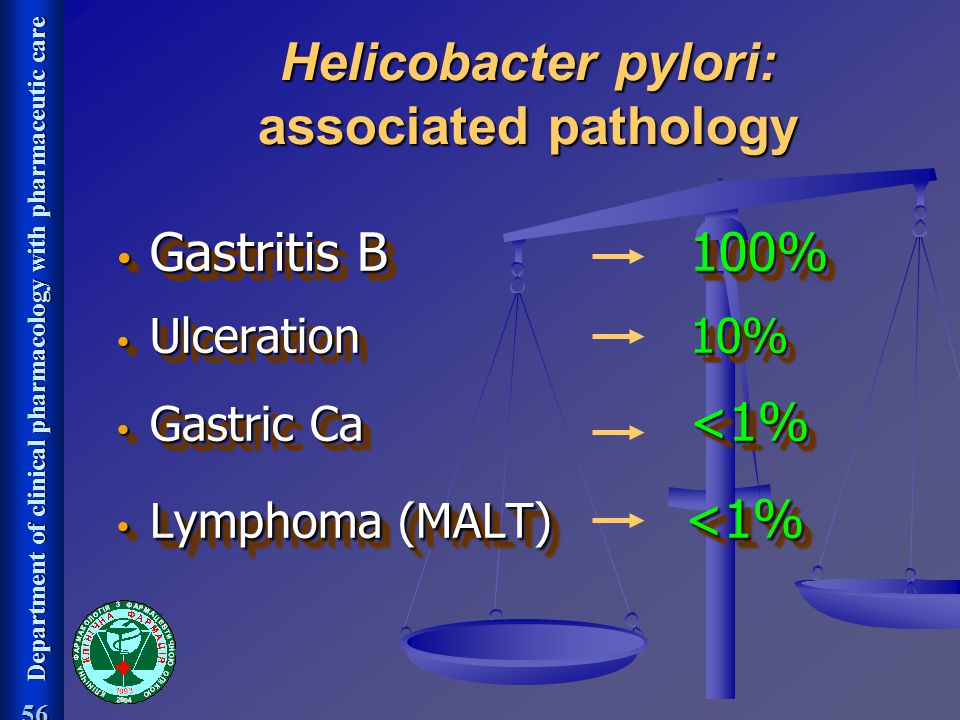 Department of clinical pharmacology with pharmaceutic care 56 Helicobacter pylori: associated pathology Gastritis B 100% Gastritis B 100% Ulceration 1