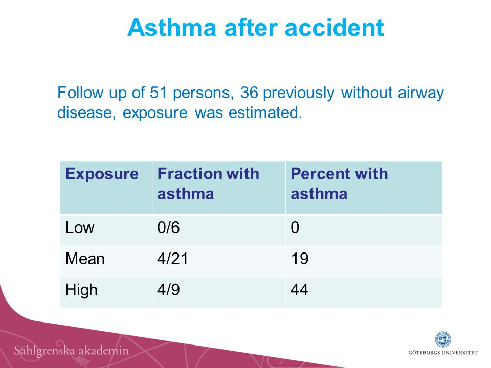 Asthma after accident ExposureFraction with asthma Percent with asthma Low0/60 Mean4/2119 High4/944 Follow up of 51 persons, 36 previously without airway disease, exposure was estimated.