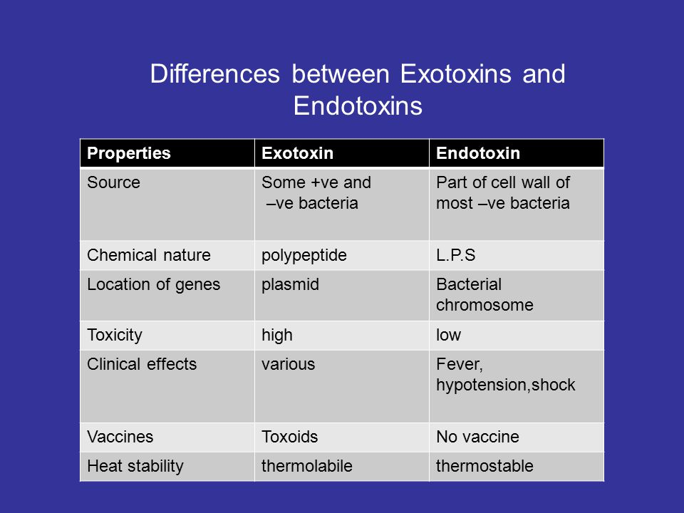 Differences between Exotoxins and Endotoxins PropertiesExotoxinEndotoxin SourceSome +ve and –ve bacteria Part of cell wall of most –ve bacteria Chemical naturepolypeptideL.P.S Location of genesplasmidBacterial chromosome Toxicityhighlow Clinical effectsvariousFever, hypotension,shock VaccinesToxoidsNo vaccine Heat stabilitythermolabilethermostable
