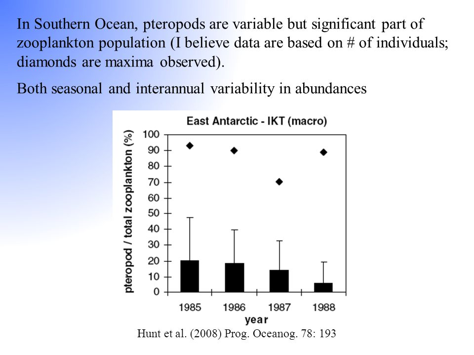 In Southern Ocean, pteropods are variable but significant part of zooplankton population (I believe data are based on # of individuals; diamonds are m