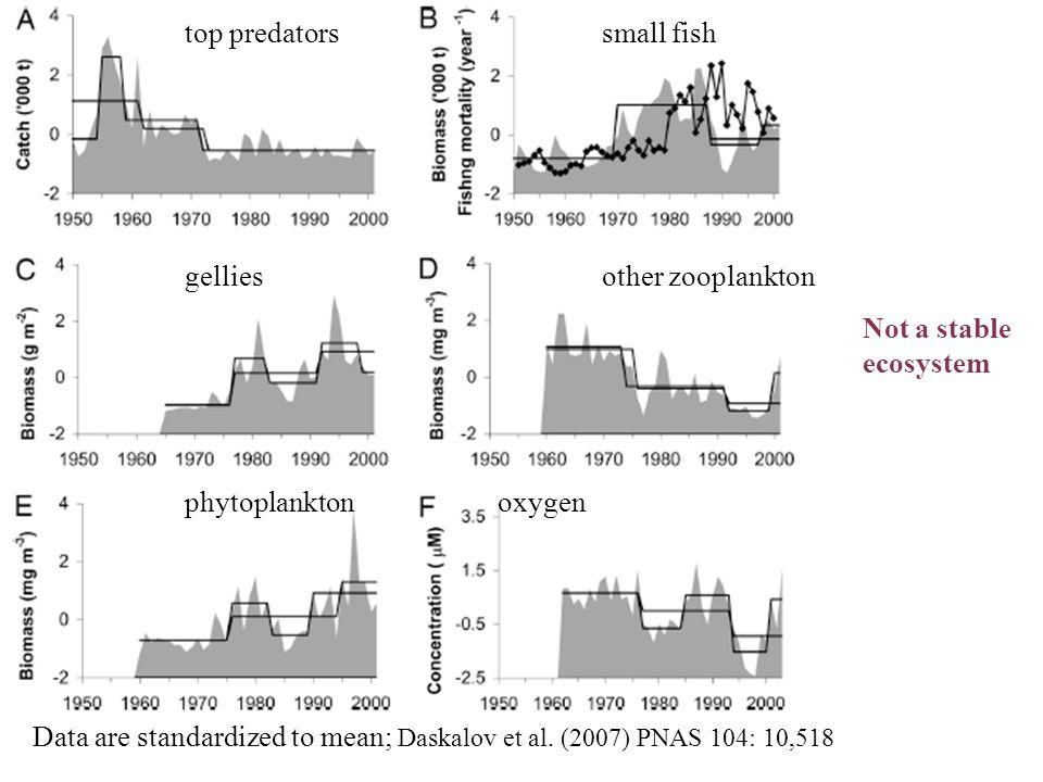 top predators small fish gellies other zooplankton phytoplanktonoxygen Data are standardized to mean; Daskalov et al. (2007) PNAS 104: 10,518 Not a st
