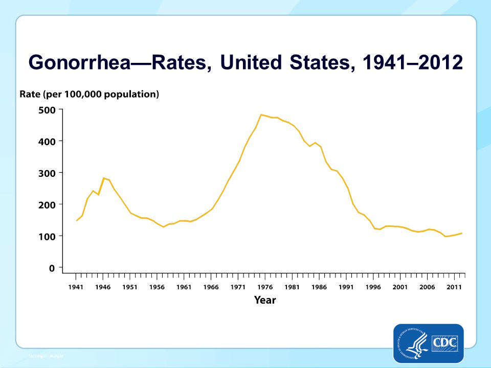 Gonorrhea—Rates, United States, 1941–2012 2012-Fig 11. SR, Pg 19