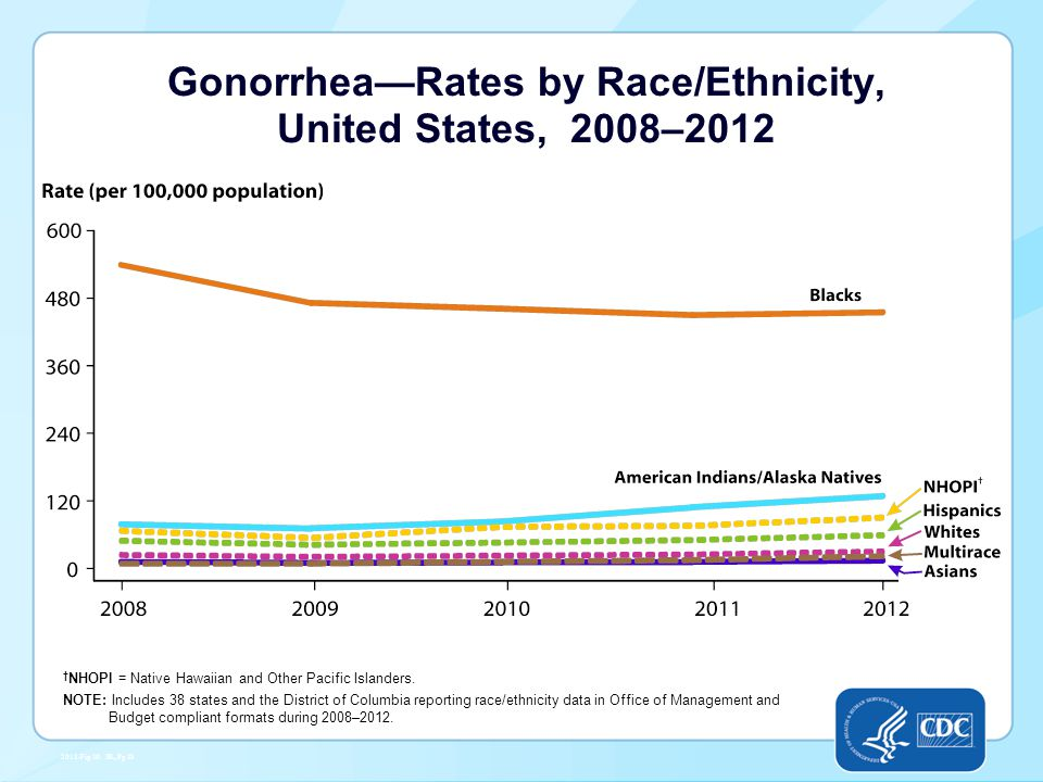Gonorrhea—Rates by Race/Ethnicity, United States, 2008–2012 † NHOPI = Native Hawaiian and Other Pacific Islanders.