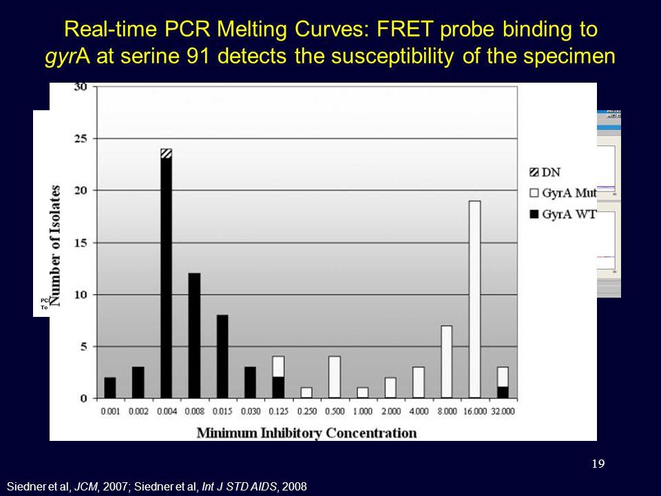 Real-time PCR Melting Curves: FRET probe binding to gyrA at serine 91 detects the susceptibility of the specimen 19 Siedner et al, JCM, 2007; Siedner et al, Int J STD AIDS, 2008