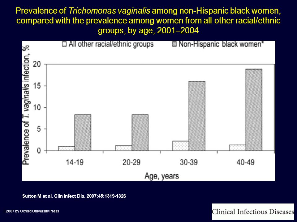 Prevalence of Trichomonas vaginalis among non-Hispanic black women, compared with the prevalence among women from all other racial/ethnic groups, by age, 2001–2004 Sutton M et al.
