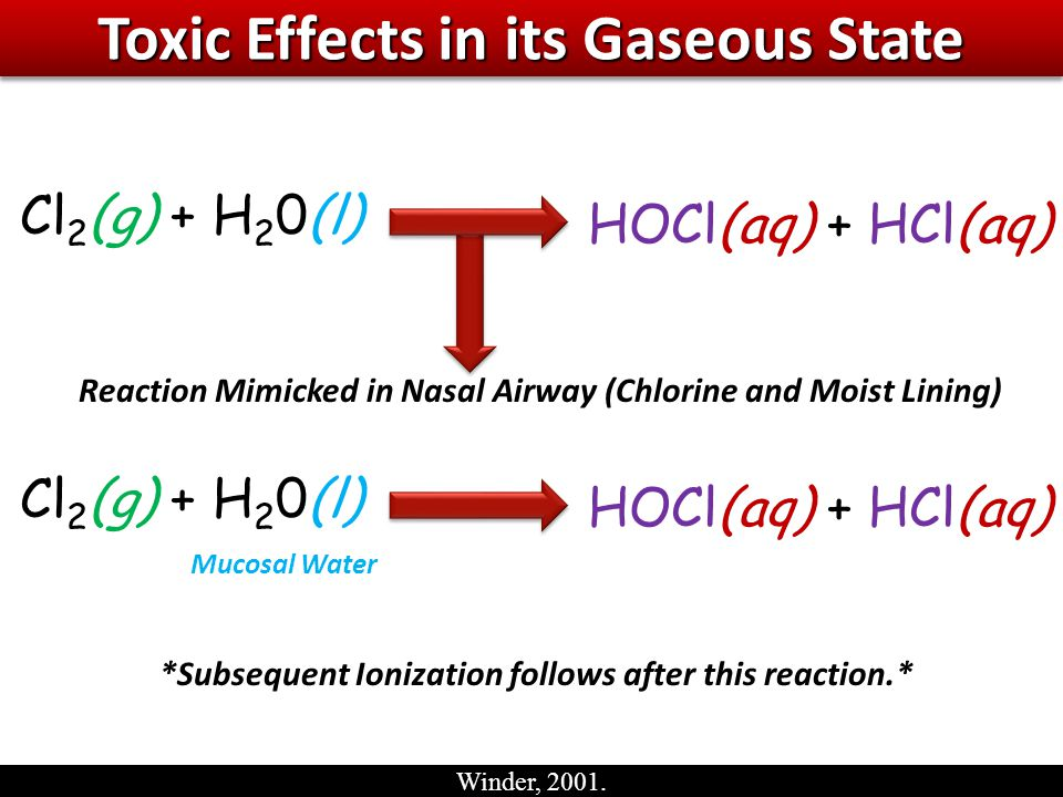 Toxic Effects in its Gaseous State Cl 2 (g) + H 2 0(l) HOCl(aq) + HCl(aq) Reaction Mimicked in Nasal Airway (Chlorine and Moist Lining) Cl 2 (g) + H 2 0(l) HOCl(aq) + HCl(aq) Mucosal Water *Subsequent Ionization follows after this reaction.* Winder, 2001.